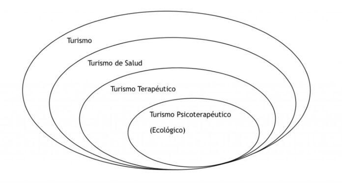 Turismo psicoterapéutico